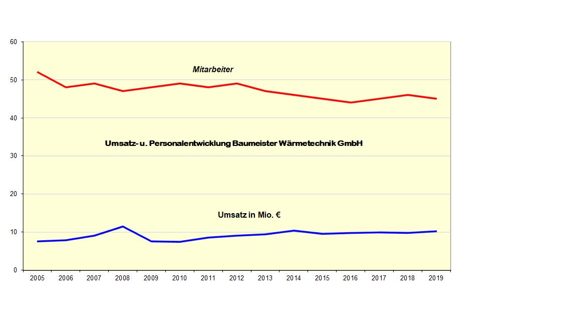 Umsatz bis 2019